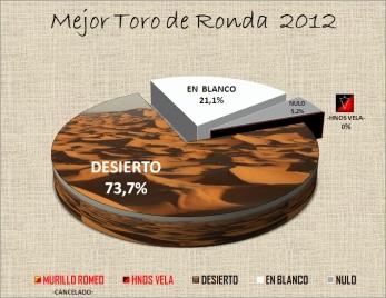 Mejor TORO de RONDA 2012 (2)