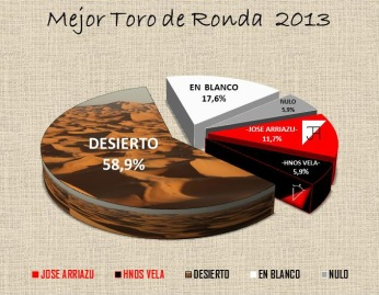 Mejor TORO DE RONDA 2013 (2)