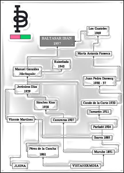 Baltasar Ibán -Genealogía-